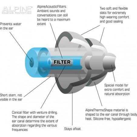 Alpine Hearing Protection SwimSafe Earplugs